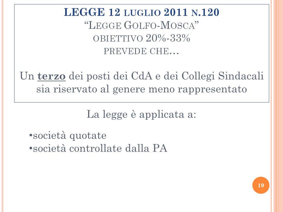 LEGGE 12 LUGLIO 2011 N.120 L EGGE G OLFO -M OSCA OBIETTIVO 20%-33% PREVEDE CHE … Un terzo dei posti dei CdA e dei Collegi Sindacali sia riservato al g