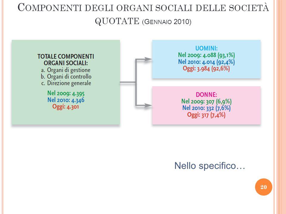 20 C OMPONENTI DEGLI ORGANI SOCIALI DELLE SOCIETÀ QUOTATE ( G ENNAIO 2010) Nello specifico…