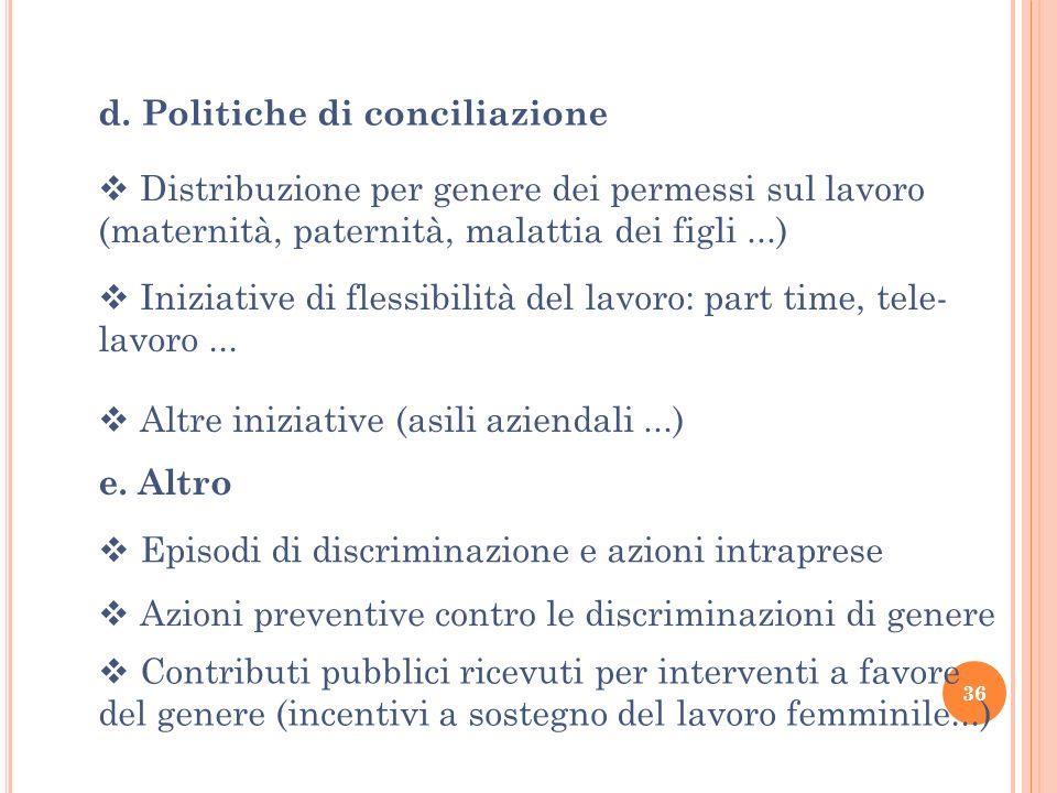 Iniziative di flessibilità del lavoro: part time, tele- lavoro... d. Politiche di conciliazione Contributi pubblici ricevuti per interventi a favore d
