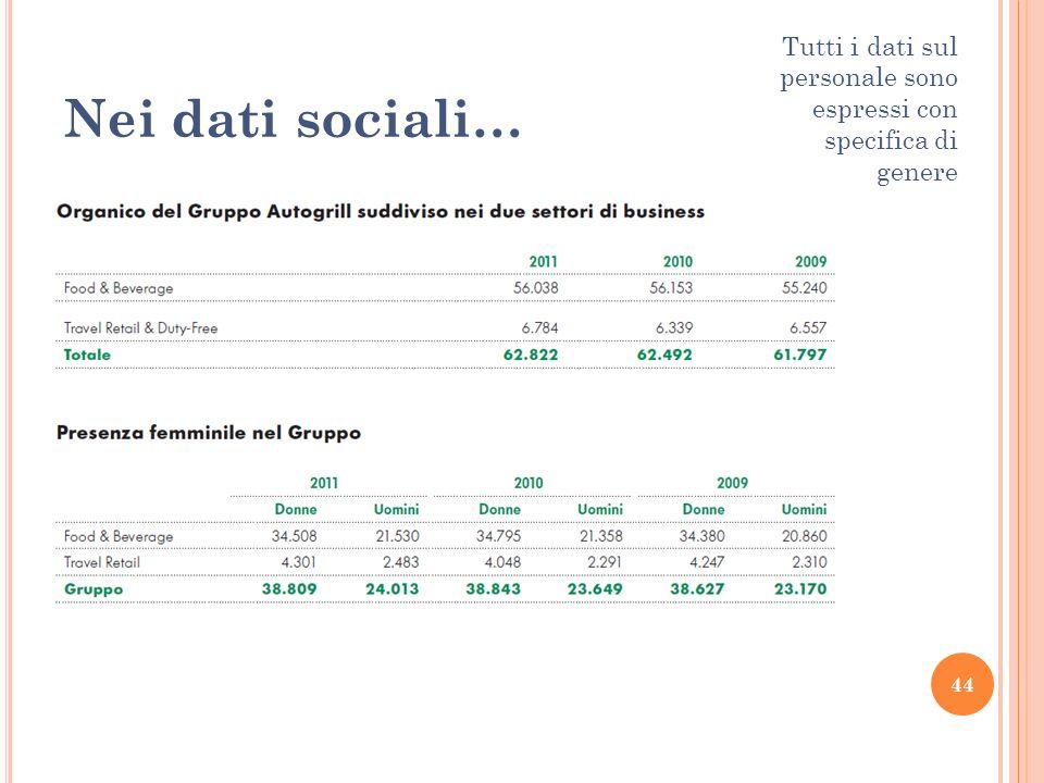 44 Nei dati sociali… Tutti i dati sul personale sono espressi con specifica di genere