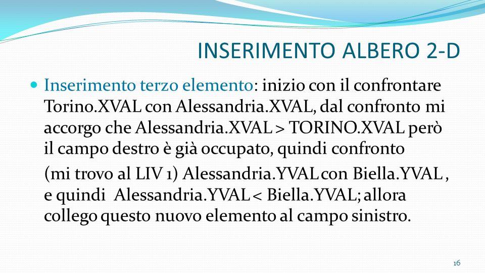 INSERIMENTO ALBERO 2-D Inserimento terzo elemento: inizio con il confrontare Torino.XVAL con Alessandria.XVAL, dal confronto mi accorgo che Alessandri