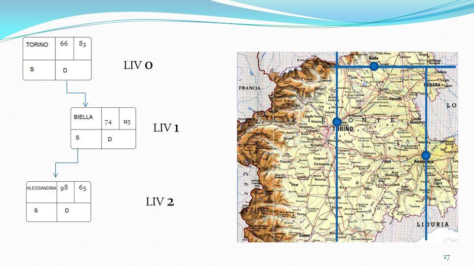 LIV 0 LIV 1 LIV 2 17 6683 74115 9865