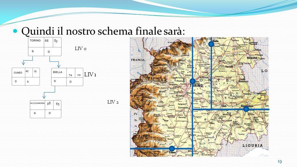 Quindi il nostro schema finale sarà: LIV 0 LIV 1 LIV 2 19 6683 74 115 98 65