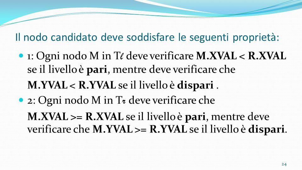 Il nodo candidato deve soddisfare le seguenti proprietà: 1: Ogni nodo M in T l deve verificare M.XVAL < R.XVAL se il livello è pari, mentre deve verif