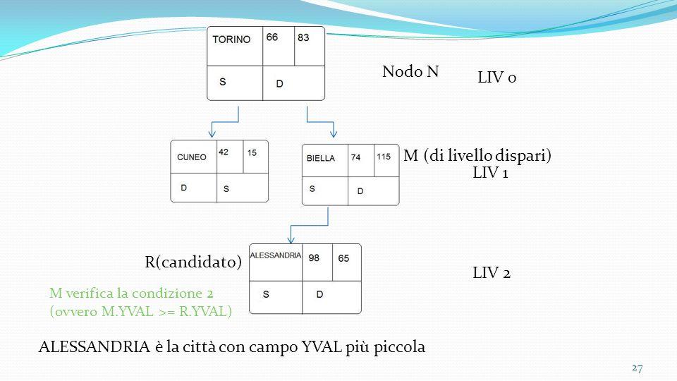 ALESSANDRIA è la città con campo YVAL più piccola Nodo N LIV 1 LIV 0 LIV 2 27 R(candidato) M (di livello dispari) M verifica la condizione 2 (ovvero M