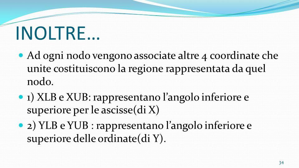 INOLTRE… Ad ogni nodo vengono associate altre 4 coordinate che unite costituiscono la regione rappresentata da quel nodo. 1) XLB e XUB: rappresentano