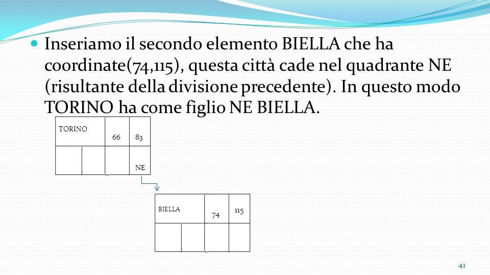 Inseriamo il secondo elemento BIELLA che ha coordinate(74,115), questa città cade nel quadrante NE (risultante della divisione precedente). In questo