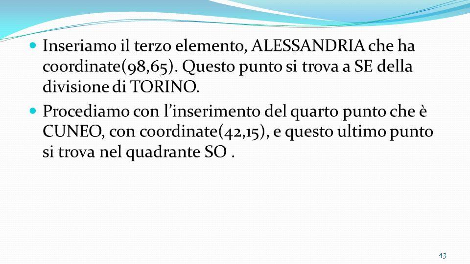 Inseriamo il terzo elemento, ALESSANDRIA che ha coordinate(98,65). Questo punto si trova a SE della divisione di TORINO. Procediamo con linserimento d