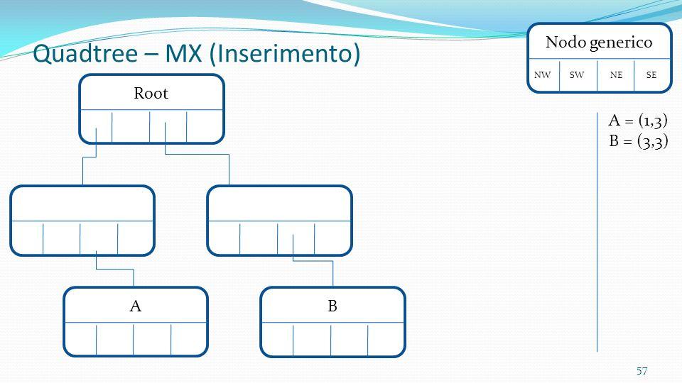 57 RootNodo generico NW SW NE SE A Quadtree – MX (Inserimento) A = (1,3) B = (3,3) B
