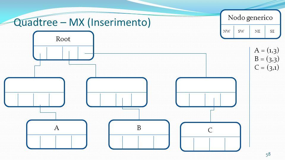 58 RootNodo generico NW SW NE SE A Quadtree – MX (Inserimento) A = (1,3) B = (3,3) C = (3,1) BC