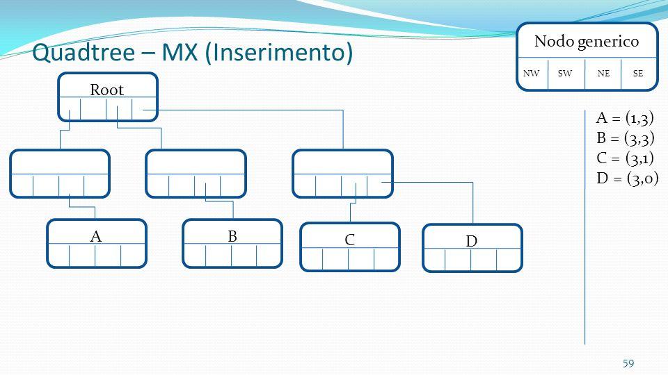 59 Nodo generico NW SW NE SE Quadtree – MX (Inserimento) A = (1,3) B = (3,3) C = (3,1) D = (3,0) Root A BCD