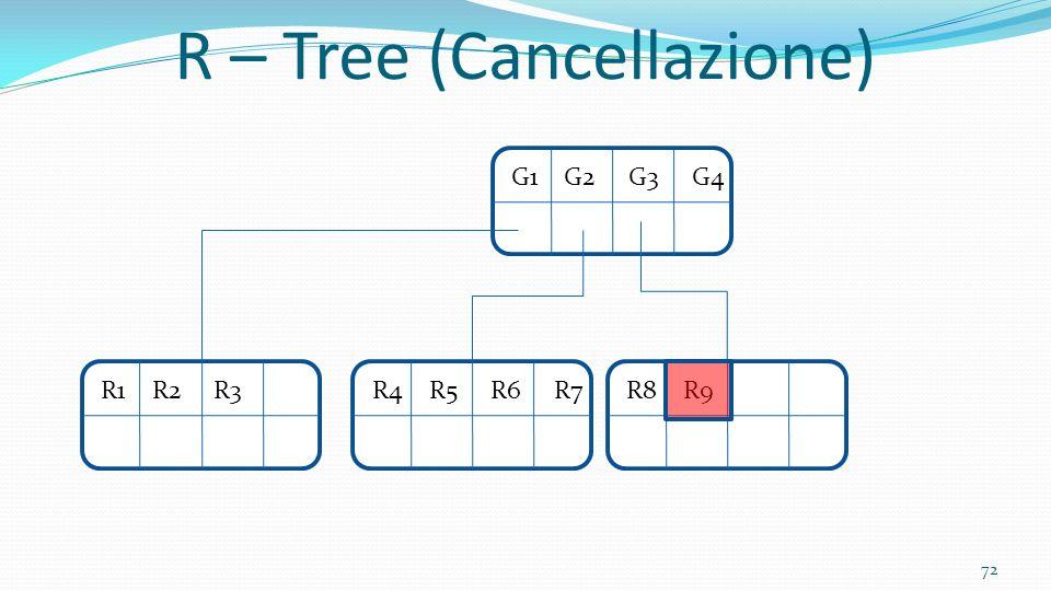72 R – Tree (Cancellazione) G1 G2 G3 G4R4 R5 R6 R7R8 R9 R1 R2 R3