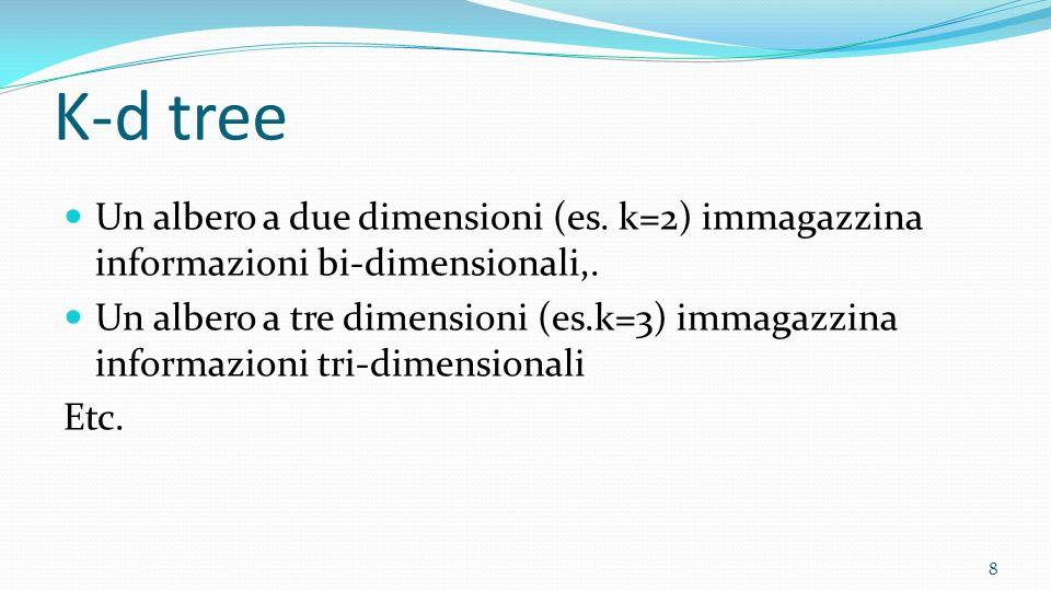 K-d tree Un albero a due dimensioni (es. k=2) immagazzina informazioni bi-dimensionali,. Un albero a tre dimensioni (es.k=3) immagazzina informazioni
