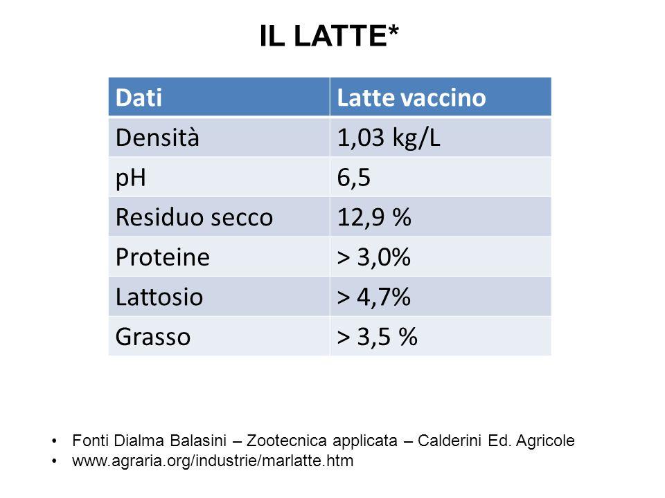 IL LATTE* DatiLatte vaccino Densità1,03 kg/L pH6,5 Residuo secco12,9 % Proteine> 3,0% Lattosio> 4,7% Grasso> 3,5 % Fonti Dialma Balasini – Zootecnica
