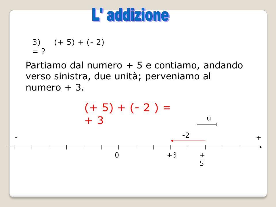 3) (+ 5) + (- 2) = ? Partiamo dal numero + 5 e contiamo, andando verso sinistra, due unità; perveniamo al numero + 3. (+ 5) + (- 2 ) = + 3 0+5+5 -2 +3