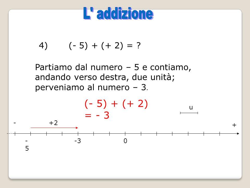 4) (- 5) + (+ 2) = ? Partiamo dal numero – 5 e contiamo, andando verso destra, due unità; perveniamo al numero – 3. (- 5) + (+ 2) = - 3 -5-5 -30 u +2