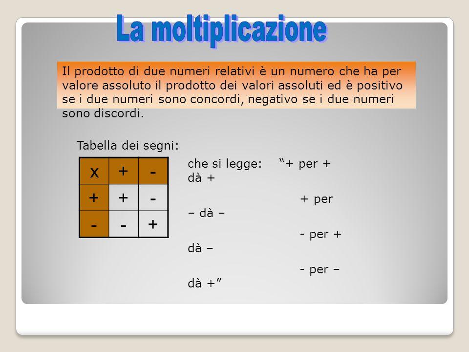 Il prodotto di due numeri relativi è un numero che ha per valore assoluto il prodotto dei valori assoluti ed è positivo se i due numeri sono concordi,