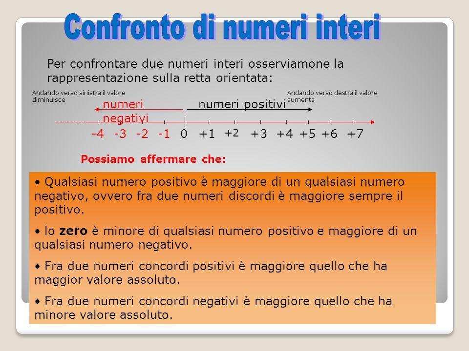 Per confrontare due numeri interi osserviamone la rappresentazione sulla retta orientata: Qualsiasi numero positivo è maggiore di un qualsiasi numero