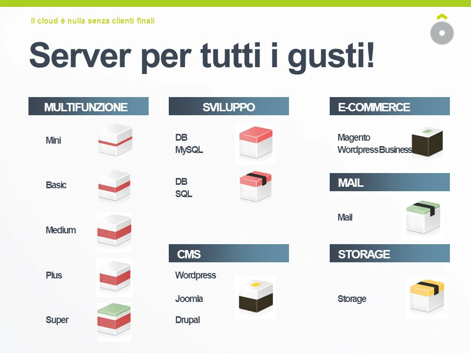 Server per tutti i gusti! Il cloud è nulla senza clienti finali Mini Medium Plus Basic Super MULTIFUNZIONE CMS E-COMMERCE Wordpress Joomla Drupal DB M
