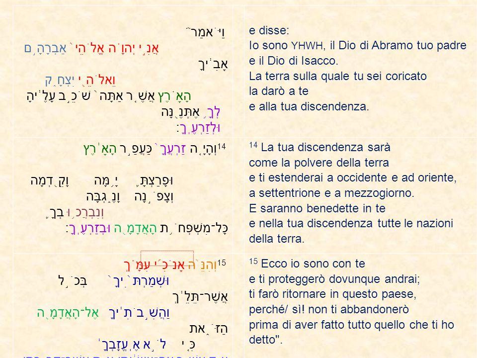 Giacobbe Abramo Betel 28,13 לְךָ ֥ אֶתְּנֶ ֖ נָּה הָאָ ֗ רֶץ אֲשֶׁ ֤ ר אַתָּה ֙ שֹׁכֵ ֣ ב עָלֶ ֔ יהָ וּלְזַרְעֶֽךָ la terra sulla quale tu sei coricato la darò a te e alla tua discendenza 13,15 אֶת־כָּל־הָאָ ֛ רֶץ אֲשֶׁר־אַתָּ ֥ ה רֹאֶ ֖ ה לְךָ ֣ אֶתְּנֶ ֑ נָּה וּֽלְזַרְעֲךָ ֖ עַד־עוֹלָֽם׃ tutto il paese che tu vedi, io lo darò a te e alla tua discendenza, per sempre 28,14 וְהָיָ ֤ ה זַרְעֲךָ ֙ כַּעֲפַ ֣ ר הָאָ ֔ רֶץ la tua discendenza sarà come la polvere della terra 13,16 וְשַׂמְתִּ ֥ י אֶֽת־זַרְעֲךָ ֖ כַּעֲפַ ֣ ר הָאָ ֑ רֶץ renderò la tua discendenza come la polvere della terra 28,14 וּפָרַצְתָּ ֛ יָ ֥ מָּה וָקֵ ֖ דְמָה וְצָפֹ ֣ נָה וָנֶ ֑ גְבָּה e ti estenderai a occidente e a oriente, a settentrione e a meridione 13,14 וּרְאֵ ֔ ה מִן־הַמָּק ֖ וֹם אֲשֶׁר־אַתָּ ֣ ה שָׁ ֑ ם צָפֹ ֥ נָה וָנֶ ֖ גְבָּה וָקֵ ֥ דְמָה וָיָֽמָּה e guarda, dal luogo dove sei, a settentrione e a meridione, a oriente e a occidente