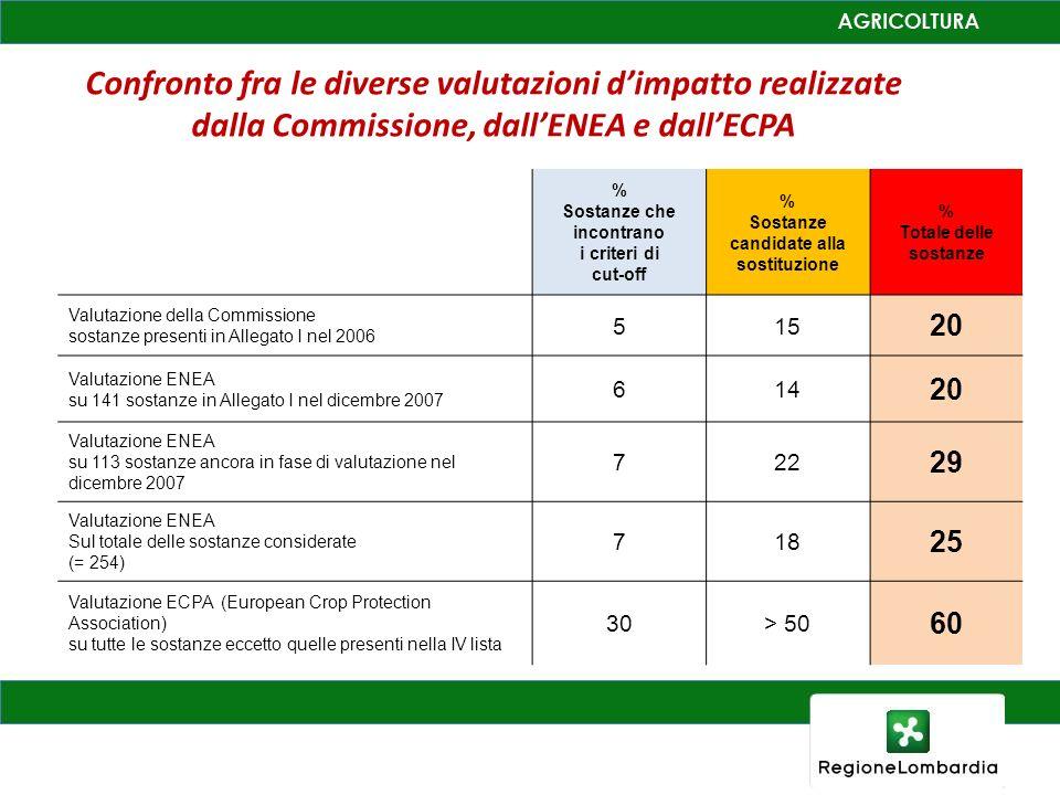 Confronto fra le diverse valutazioni dimpatto realizzate dalla Commissione, dallENEA e dallECPA % Sostanze che incontrano i criteri di cut-off % Sosta