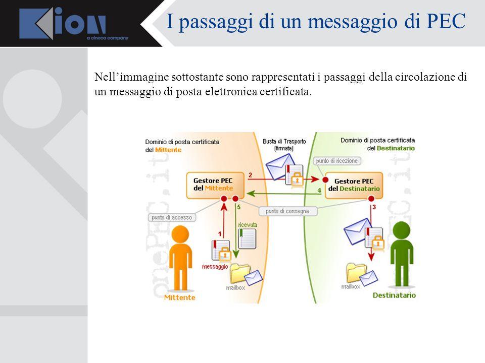 I passaggi di un messaggio di PEC Nellimmagine sottostante sono rappresentati i passaggi della circolazione di un messaggio di posta elettronica certificata.