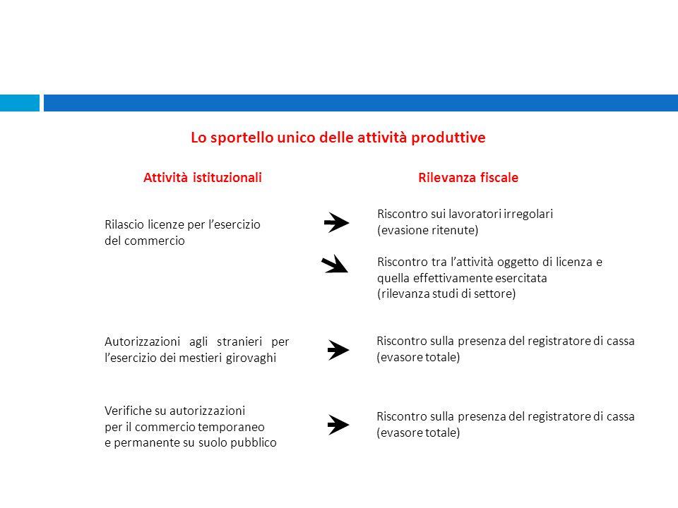 Lo sportello unico delle attività produttive Attività istituzionali Rilevanza fiscale Rilascio licenze per lesercizio del commercio Riscontro sui lavo