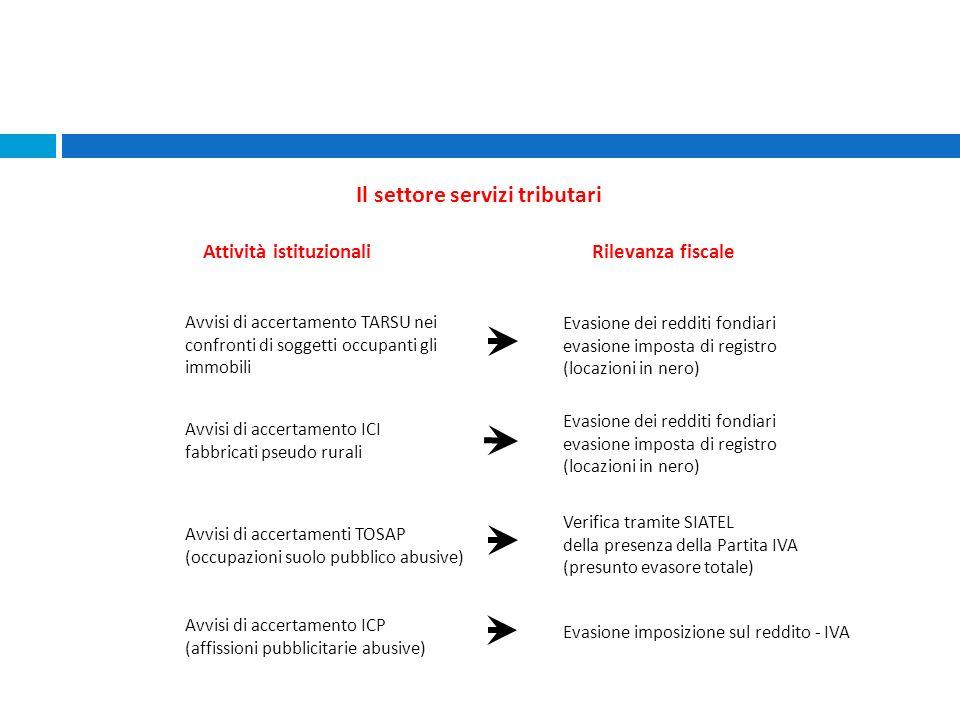 Avvisi di accertamenti TOSAP (occupazioni suolo pubblico abusive) Verifica tramite SIATEL della presenza della Partita IVA (presunto evasore totale) A