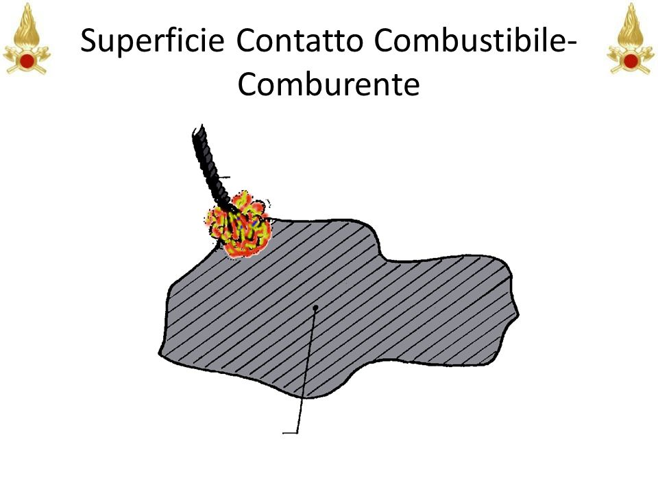 Superficie Contatto Combustibile- Comburente