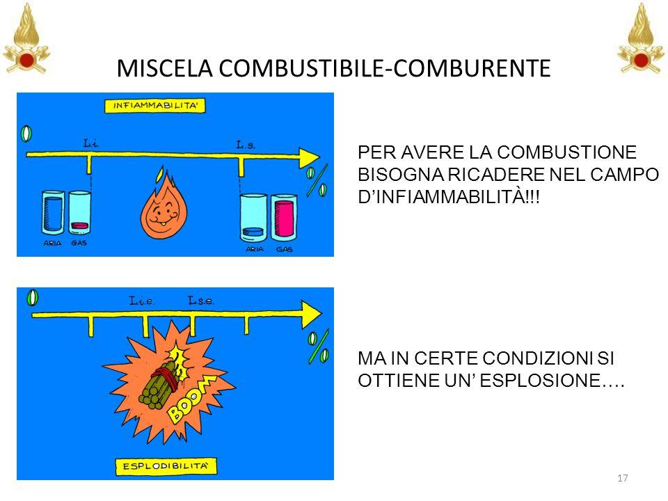 17 MISCELA COMBUSTIBILE-COMBURENTE PER AVERE LA COMBUSTIONE BISOGNA RICADERE NEL CAMPO DINFIAMMABILITÀ!!! MA IN CERTE CONDIZIONI SI OTTIENE UN ESPLOSI