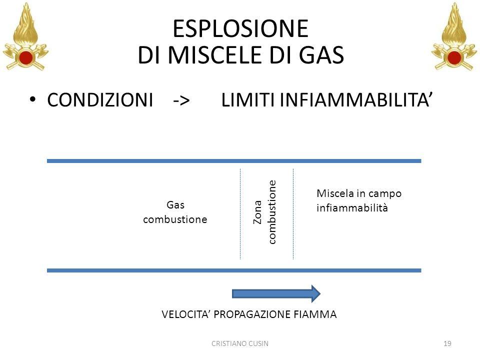 CONDIZIONI-> LIMITI INFIAMMABILITA CRISTIANO CUSIN19 ESPLOSIONE DI MISCELE DI GAS Miscela in campo infiammabilità Zona combustione Gas combustione VEL