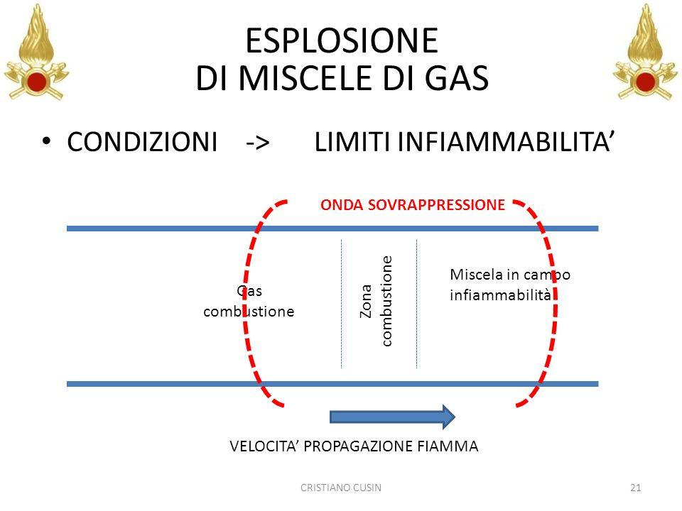 CONDIZIONI-> LIMITI INFIAMMABILITA CRISTIANO CUSIN21 ESPLOSIONE DI MISCELE DI GAS Miscela in campo infiammabilità Zona combustione Gas combustione VEL