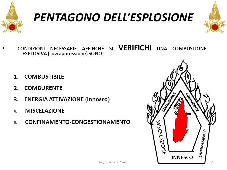 24 PENTAGONO DELLESPLOSIONE CONDIZIONI NECESSARIE AFFINCHE SI VERIFICHI UNA COMBUSTIONE ESPLOSIVA (sovrappressione) SONO: 1. COMBUSTIBILE 2. COMBURENT