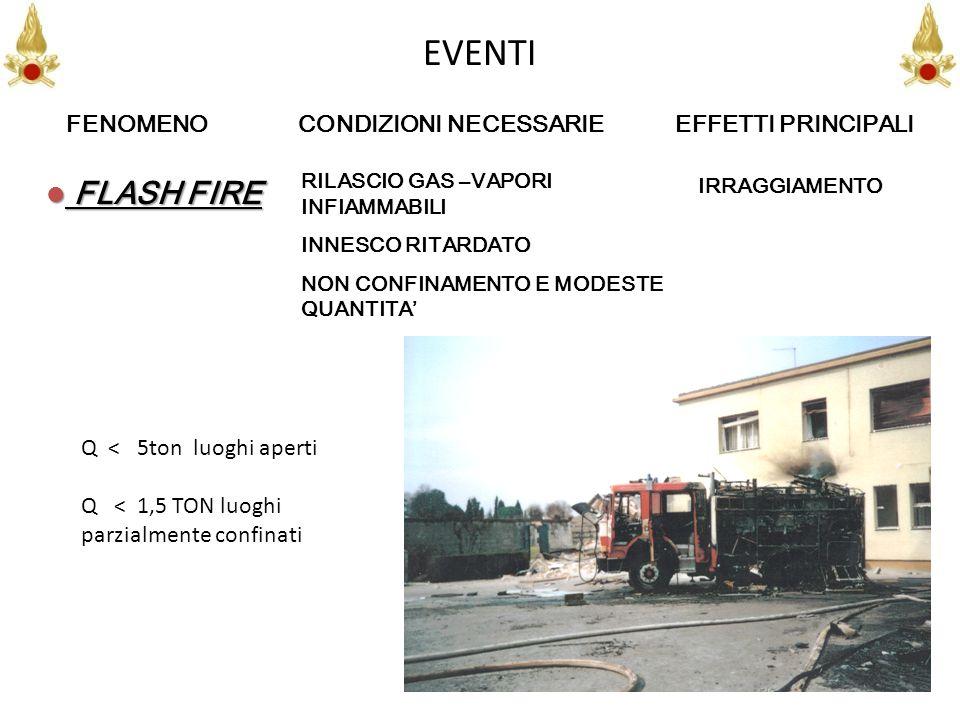 27 EVENTI RILASCIO GAS –VAPORI INFIAMMABILI INNESCO RITARDATO NON CONFINAMENTO E MODESTE QUANTITA FLASH FIRE FLASH FIRE IRRAGGIAMENTO FENOMENO CONDIZI
