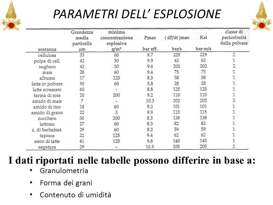 POLVERI DI PRODOTTI AGRICOLI I dati riportati nelle tabelle possono differire in base a: Granulometria Forma dei grani Contenuto di umidità PARAMETRI
