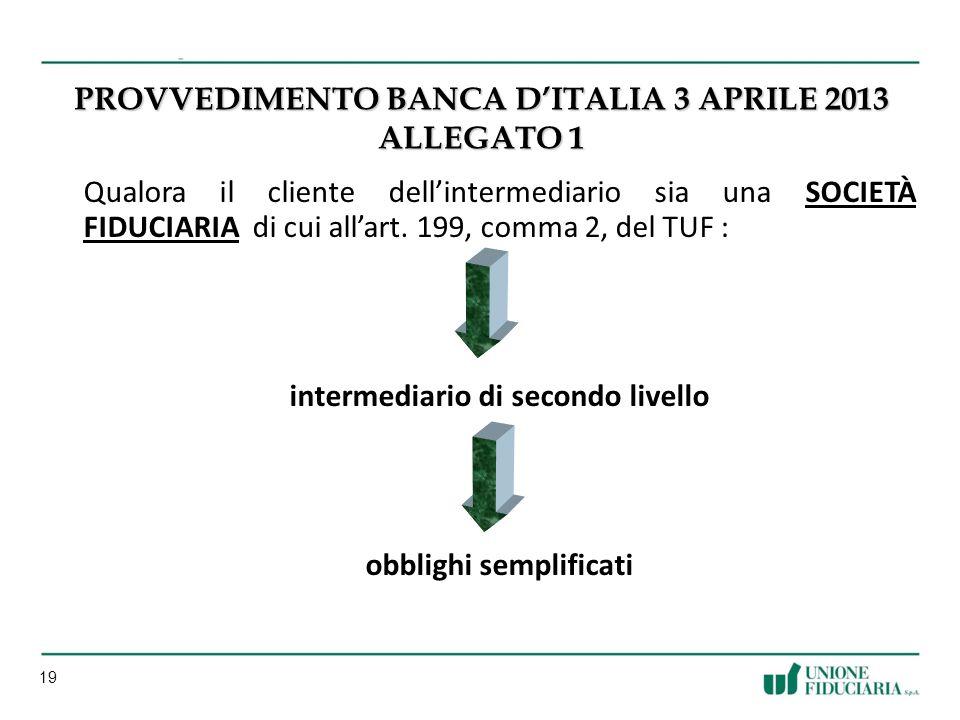 19 PROVVEDIMENTO BANCA DITALIA 3 APRILE 2013 ALLEGATO 1 Qualora il cliente dellintermediario sia una SOCIETÀ FIDUCIARIA di cui allart.
