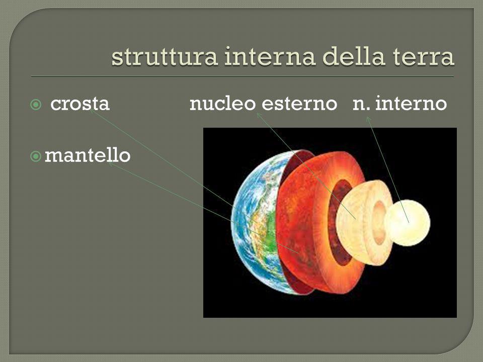 crosta nucleo esterno n. interno mantello