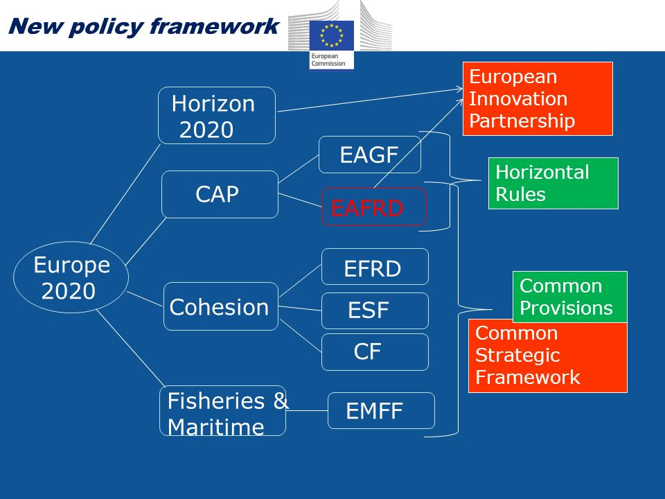 Europe 2020 CAP Cohesion Fisheries & Maritime EAGF EAFRD EFRD ESF CF EMFF Horizontal Rules Common Strategic Framework Common Provisions Horizon 2020 European Innovation Partnership New policy framework