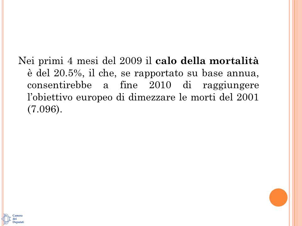 Nei primi 4 mesi del 2009 il calo della mortalità è del 20.5%, il che, se rapportato su base annua, consentirebbe a fine 2010 di raggiungere lobiettivo europeo di dimezzare le morti del 2001 (7.096).