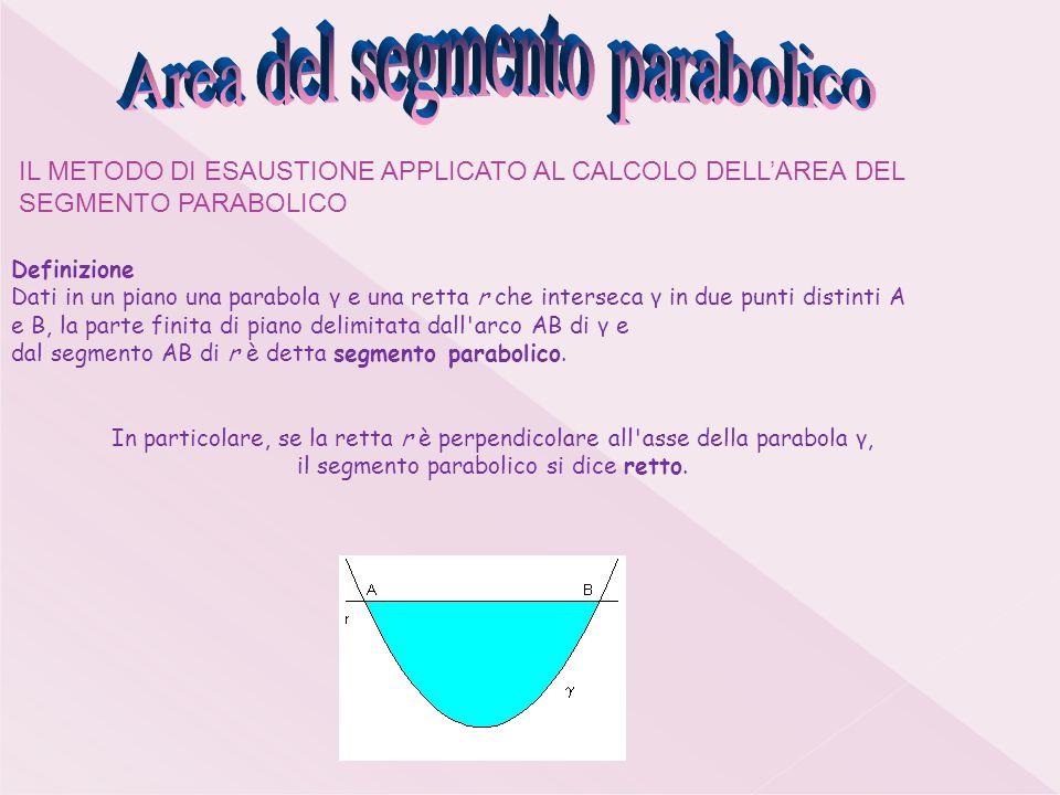 Definizione Dati in un piano una parabola γ e una retta r che interseca γ in due punti distinti A e B, la parte finita di piano delimitata dall arco AB di γ e dal segmento AB di r è detta segmento parabolico.