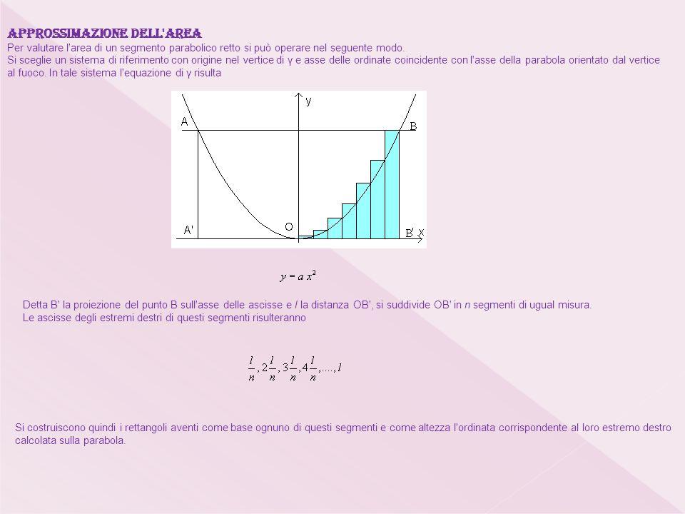 Approssimazione dell area Per valutare l area di un segmento parabolico retto si può operare nel seguente modo.