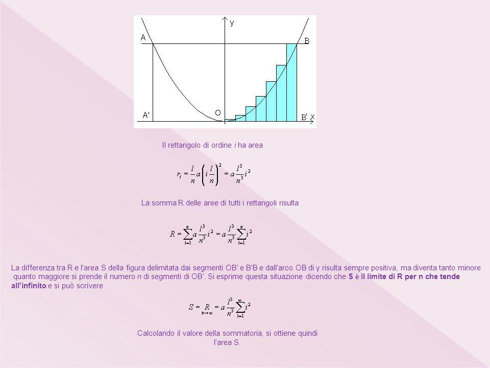 Il rettangolo di ordine i ha area La somma R delle aree di tutti i rettangoli risulta La differenza tra R e l area S della figura delimitata dai segmenti OB e B B e dall arco OB di γ risulta sempre positiva, ma diventa tanto minore quanto maggiore si prende il numero n di segmenti di OB .