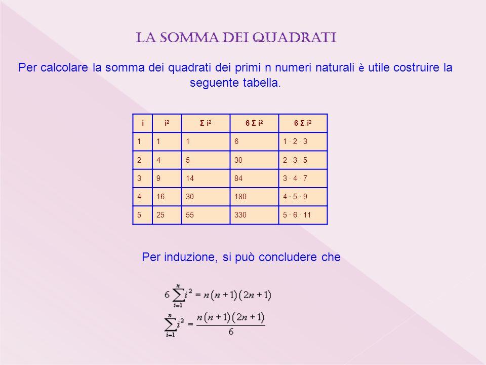 ii2i2 Σ i 2 6 Σ i 2 11161 · 2 · 3 245302 · 3 · 5 3914843 · 4 · 7 416301804 · 5 · 9 525553305 · 6 · 11 La somma dei quadrati Per calcolare la somma dei quadrati dei primi n numeri naturali è utile costruire la seguente tabella.