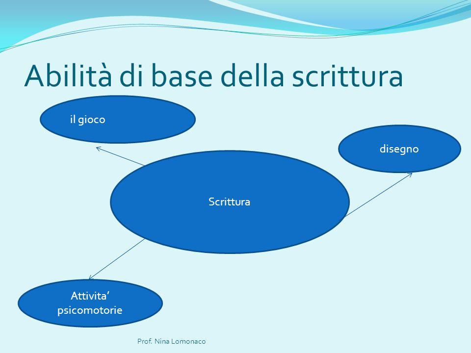 Abilità di base della scrittura Prof. Nina Lomonaco Scrittura il gioco disegno Attivita psicomotorie