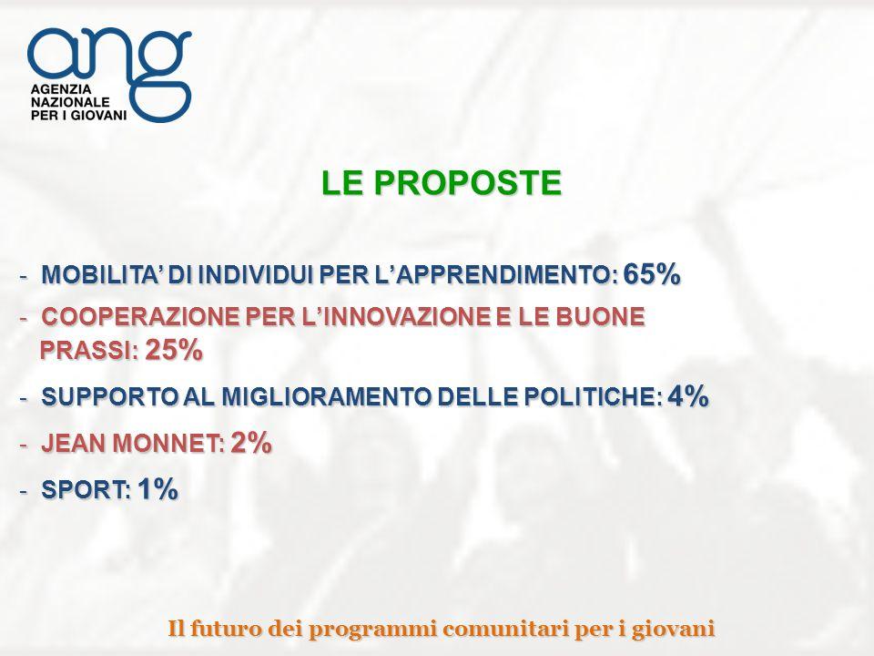 LE PROPOSTE - MOBILITA DI INDIVIDUI PER LAPPRENDIMENTO: 65% - COOPERAZIONE PER LINNOVAZIONE E LE BUONE PRASSI: 25% PRASSI: 25% - SUPPORTO AL MIGLIORAMENTO DELLE POLITICHE: 4% - JEAN MONNET: 2% - SPORT: 1% Il futuro dei programmi comunitari per i giovani