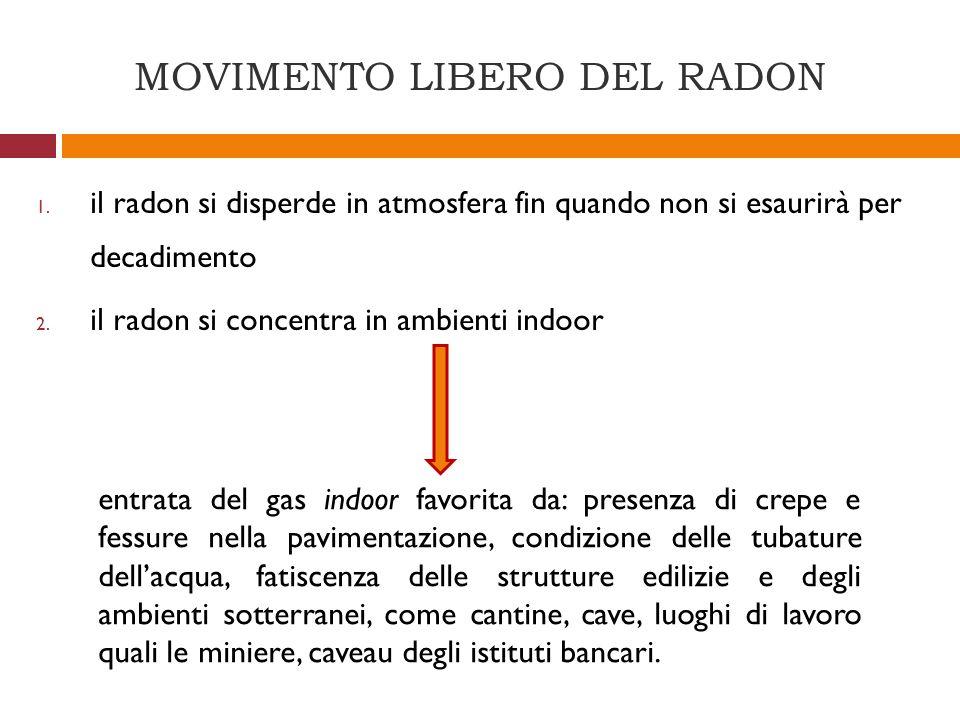 MOVIMENTO LIBERO DEL RADON 1. il radon si disperde in atmosfera fin quando non si esaurirà per decadimento 2. il radon si concentra in ambienti indoor