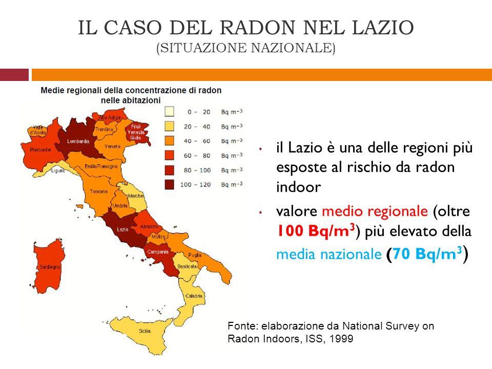 IL CASO DEL RADON NEL LAZIO (SITUAZIONE NAZIONALE) il Lazio è una delle regioni più esposte al rischio da radon indoor valore medio regionale (oltre 1