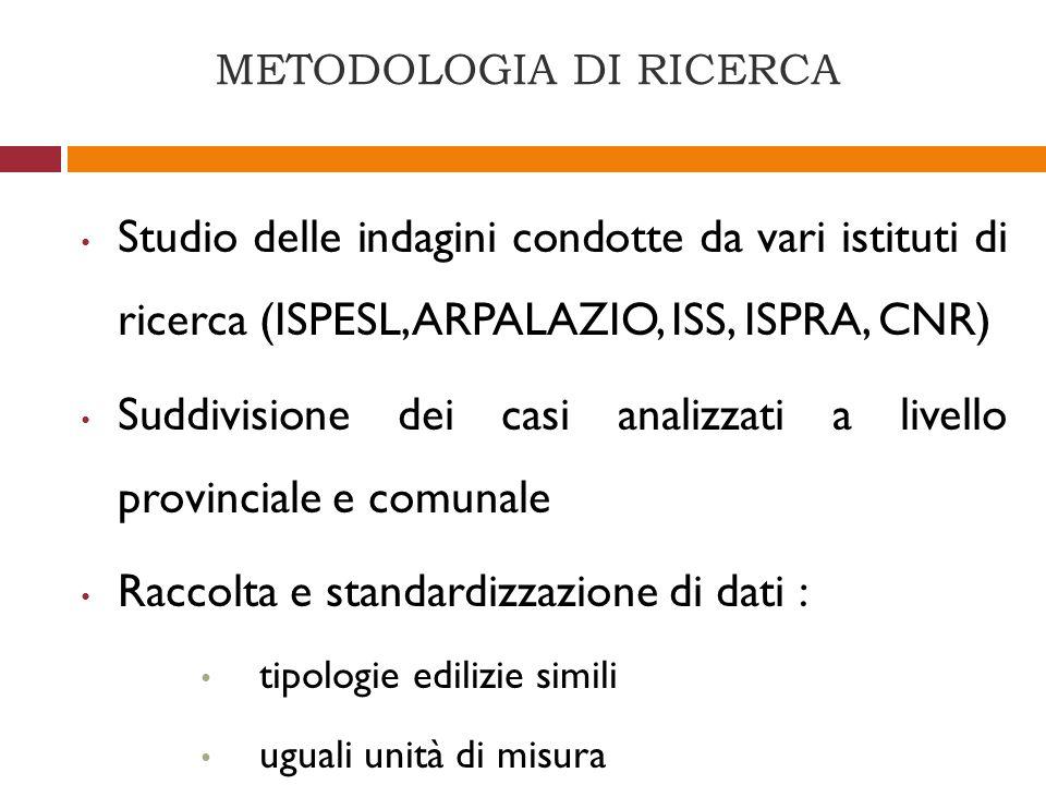 METODOLOGIA DI RICERCA Studio delle indagini condotte da vari istituti di ricerca (ISPESL, ARPALAZIO, ISS, ISPRA, CNR) Suddivisione dei casi analizzat