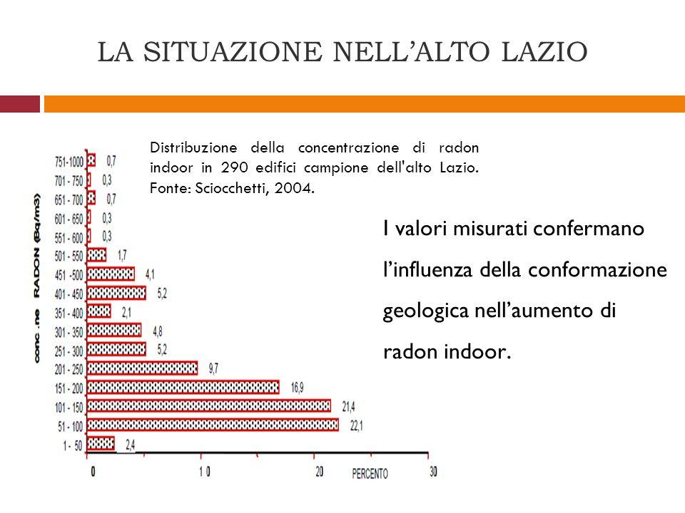 LA SITUAZIONE NELLALTO LAZIO I valori misurati confermano linfluenza della conformazione geologica nellaumento di radon indoor. Distribuzione della co