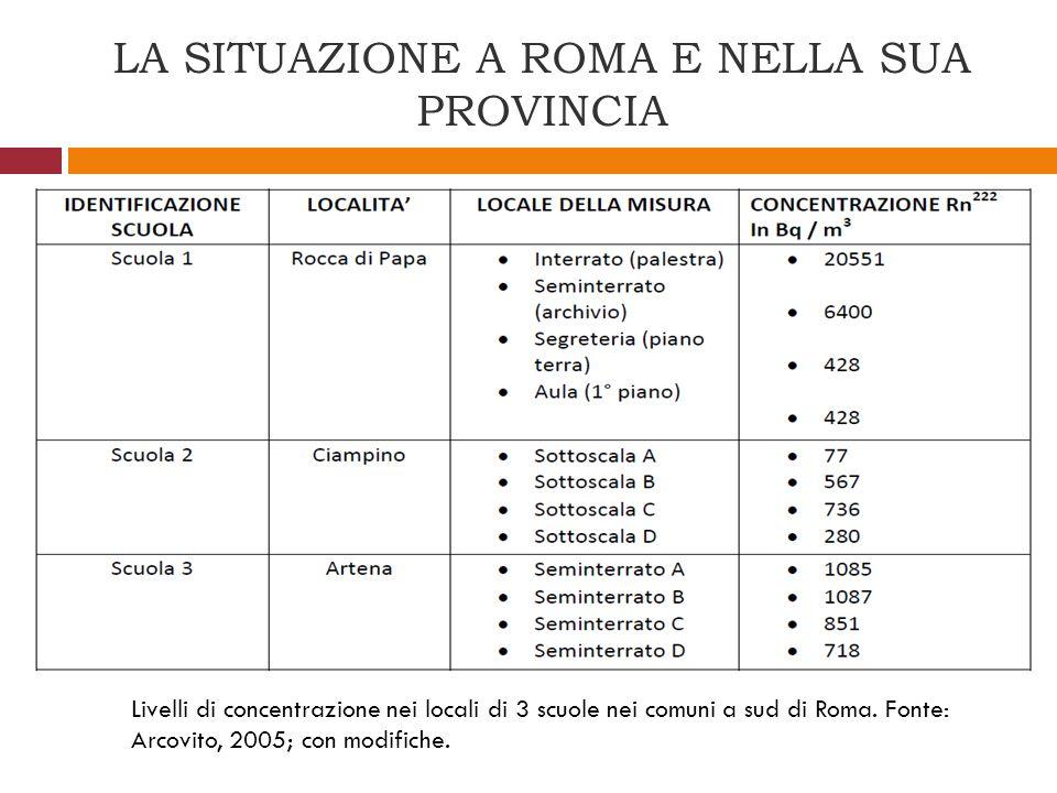 LA SITUAZIONE A ROMA E NELLA SUA PROVINCIA Livelli di concentrazione nei locali di 3 scuole nei comuni a sud di Roma. Fonte: Arcovito, 2005; con modif